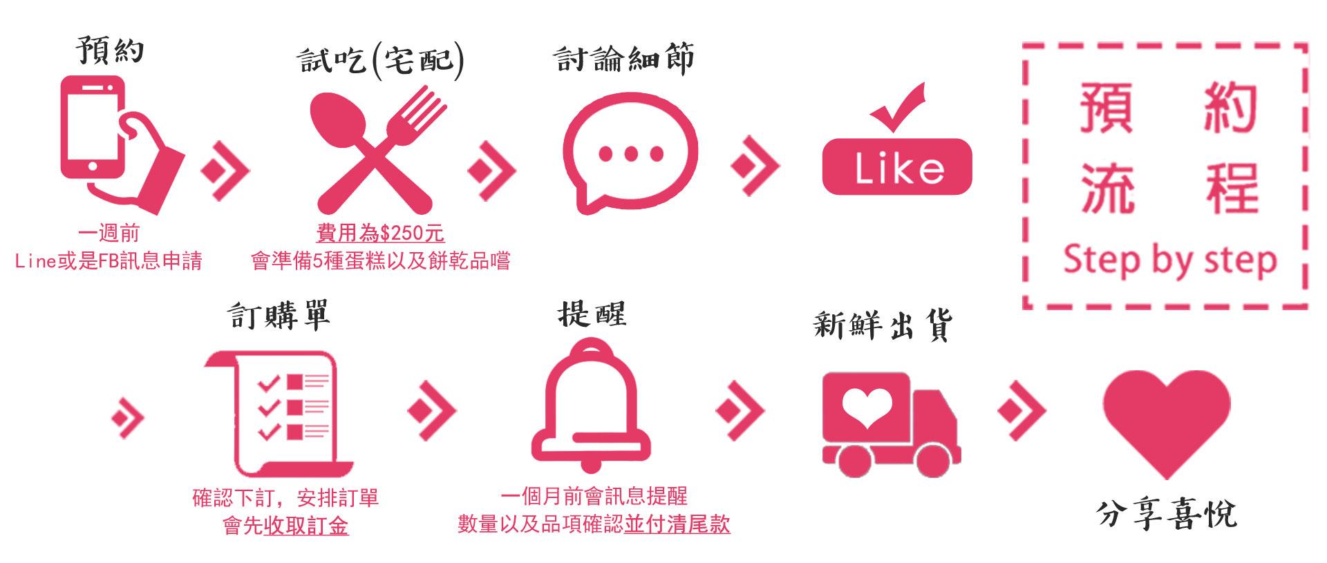 預約流程,純手工客製化的喜餅禮盒, 帶有台灣本土素材的發想,新人首選客制化手工喜餅