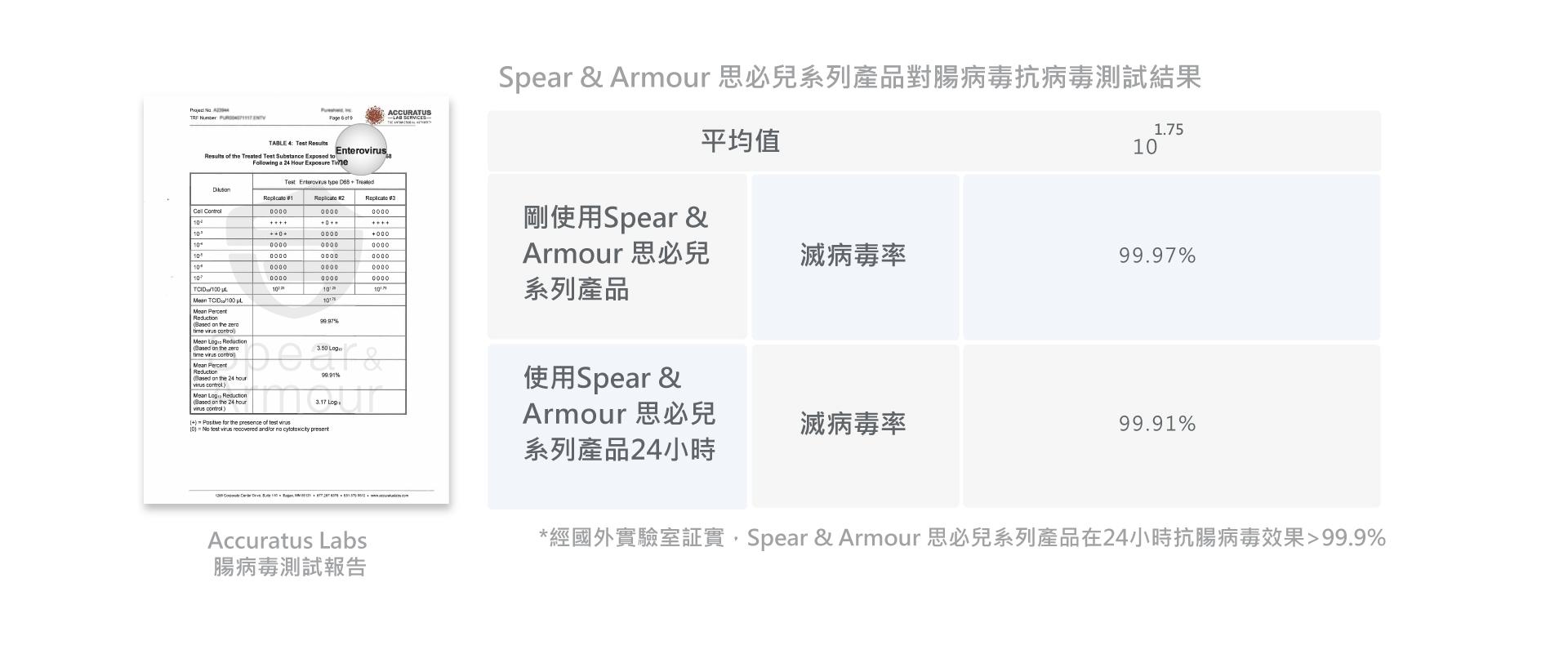 Spear & Armour 思必兒系列產品24小時抗腸病毒效果>99.9%