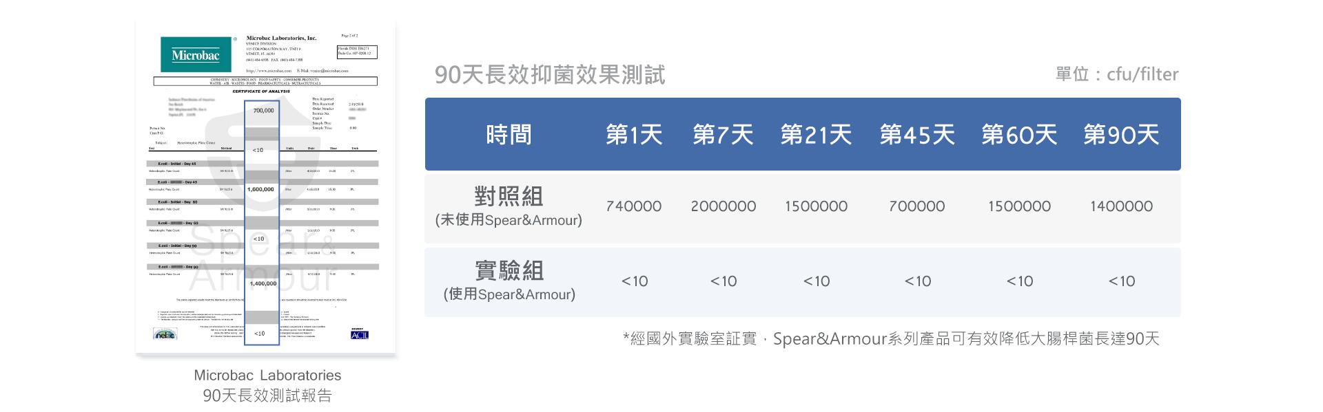 Spear & Armour 思必兒系列產品可有效減少大腸桿菌(E.coli)長達90天