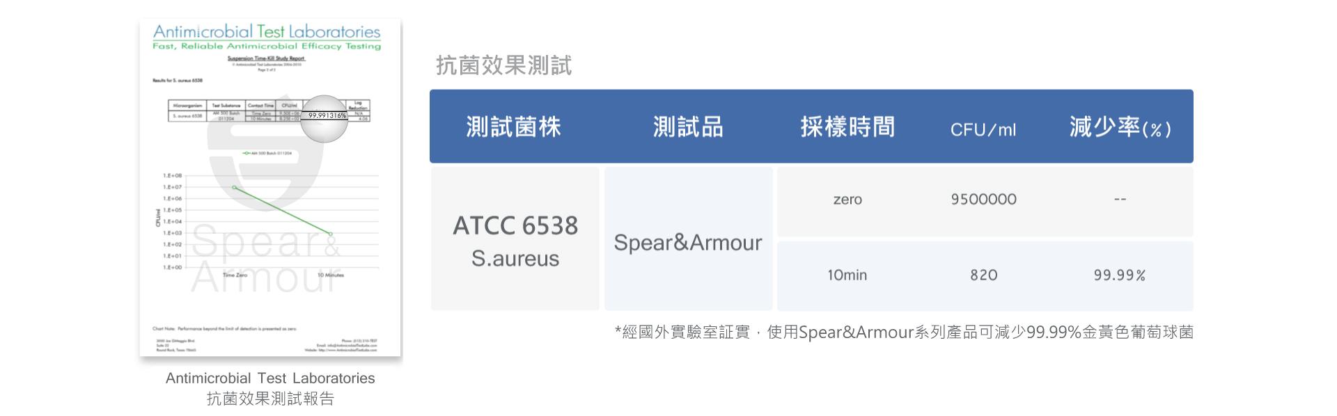Spear & Armour 思必兒系列產品可有效減少99.99%金黃色葡萄球菌(S.aureus)