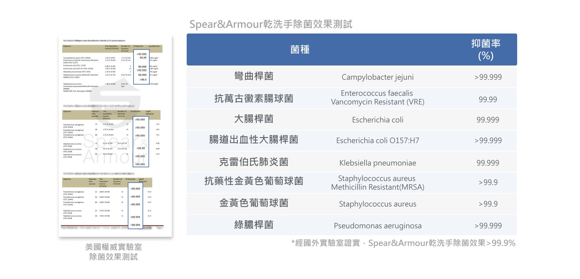 Spear & Armour 思必兒乾洗手系列除菌效果>99.9%