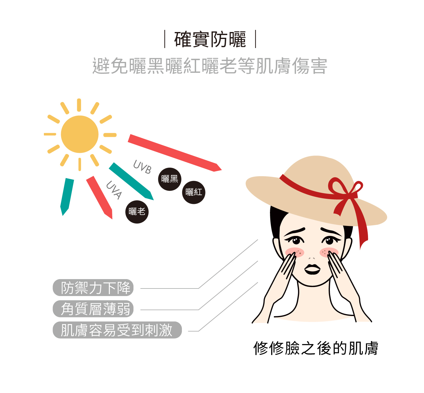 修修臉後確實防曬,加強阻隔紫外線傷害