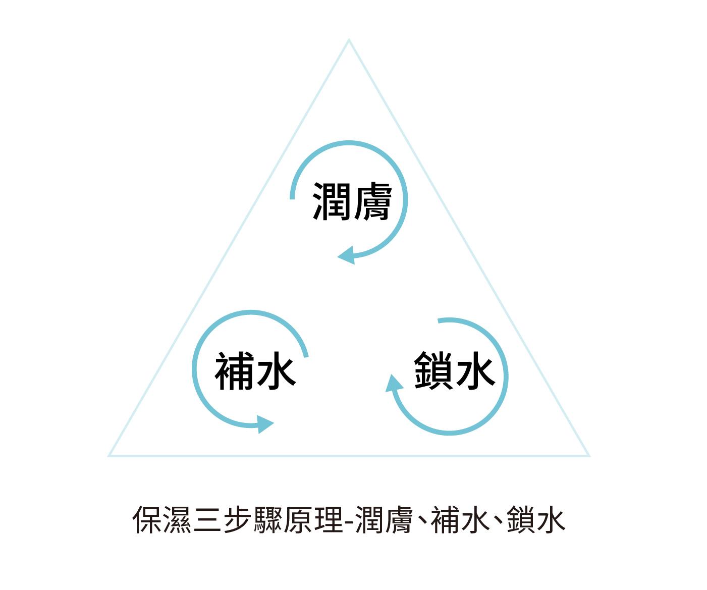 保濕三步驟-先潤膚、再補水、後鎖水