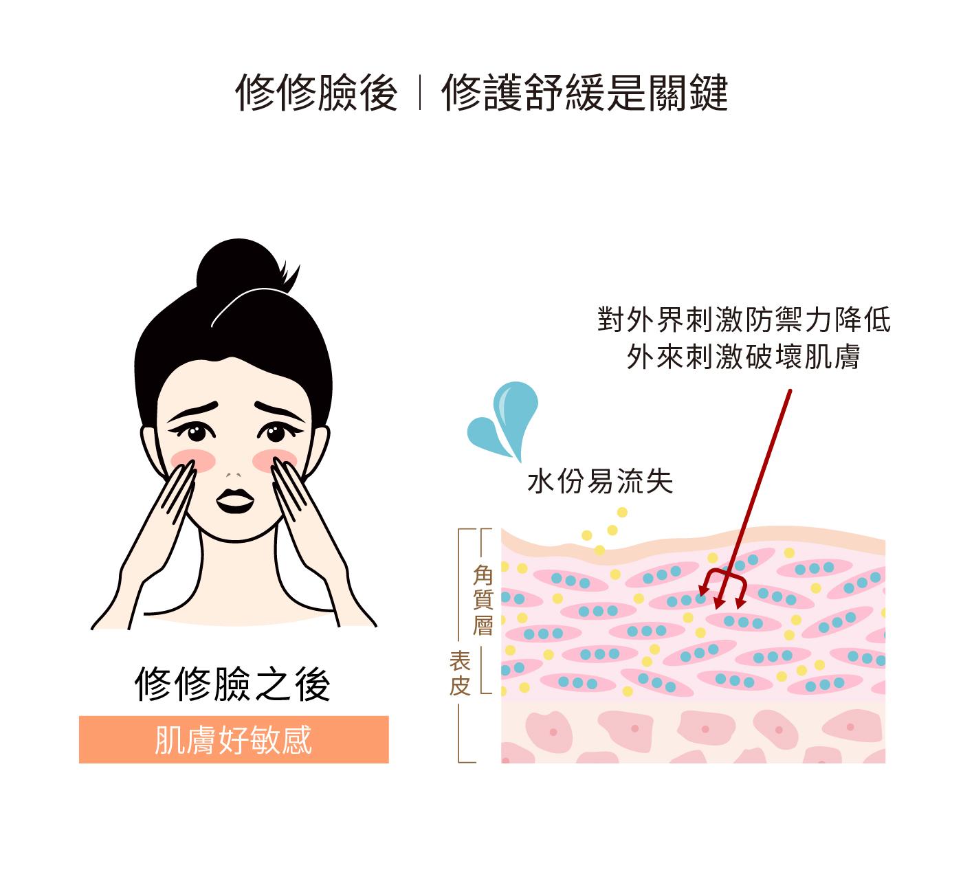 修護舒緩的4點訣竅  終結修修臉後  敏弱肌的惡性循環