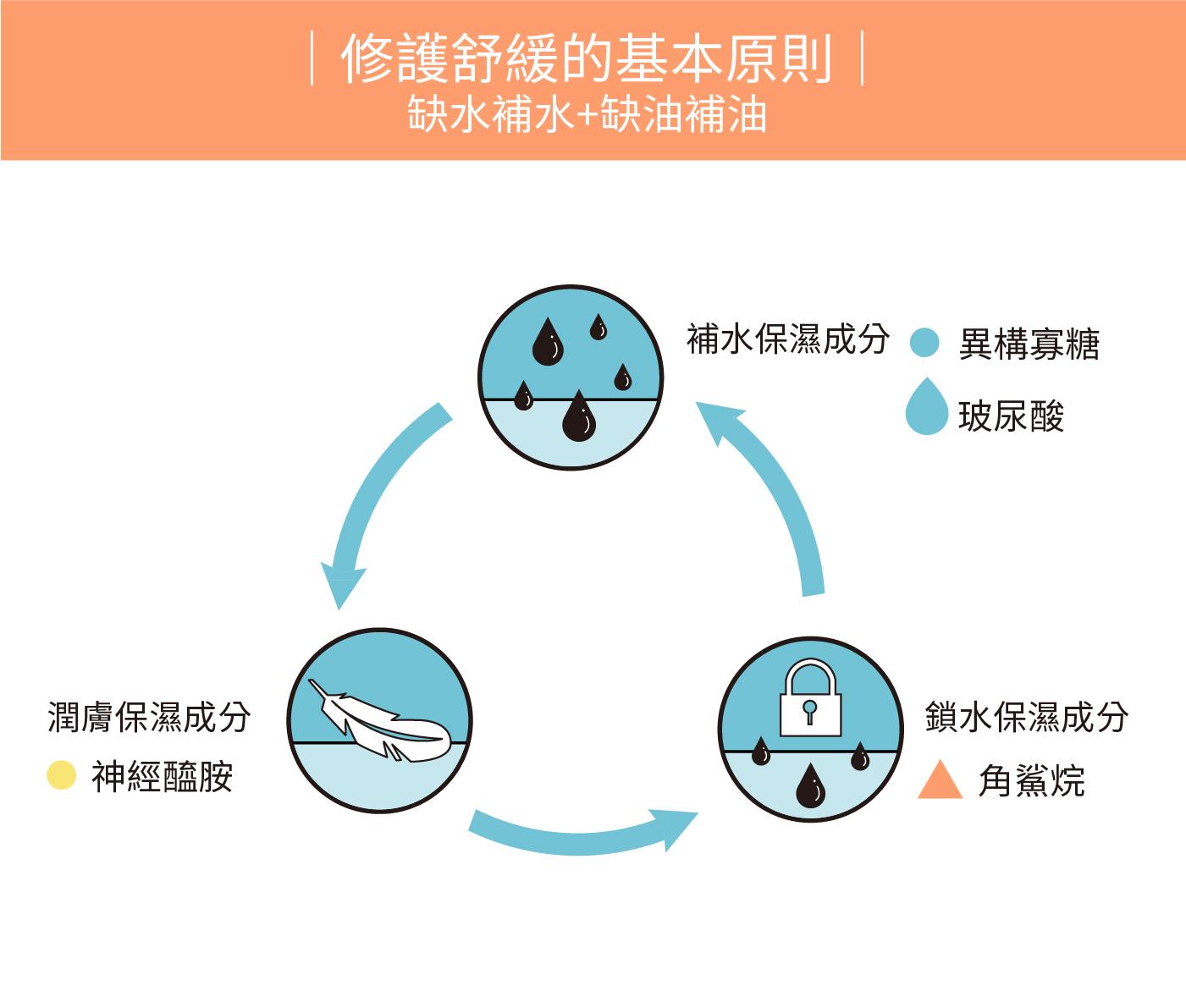 修護舒緩的基本原則─做好保濕三步驟,缺水補水、缺油補油,避免肌膚乾癢