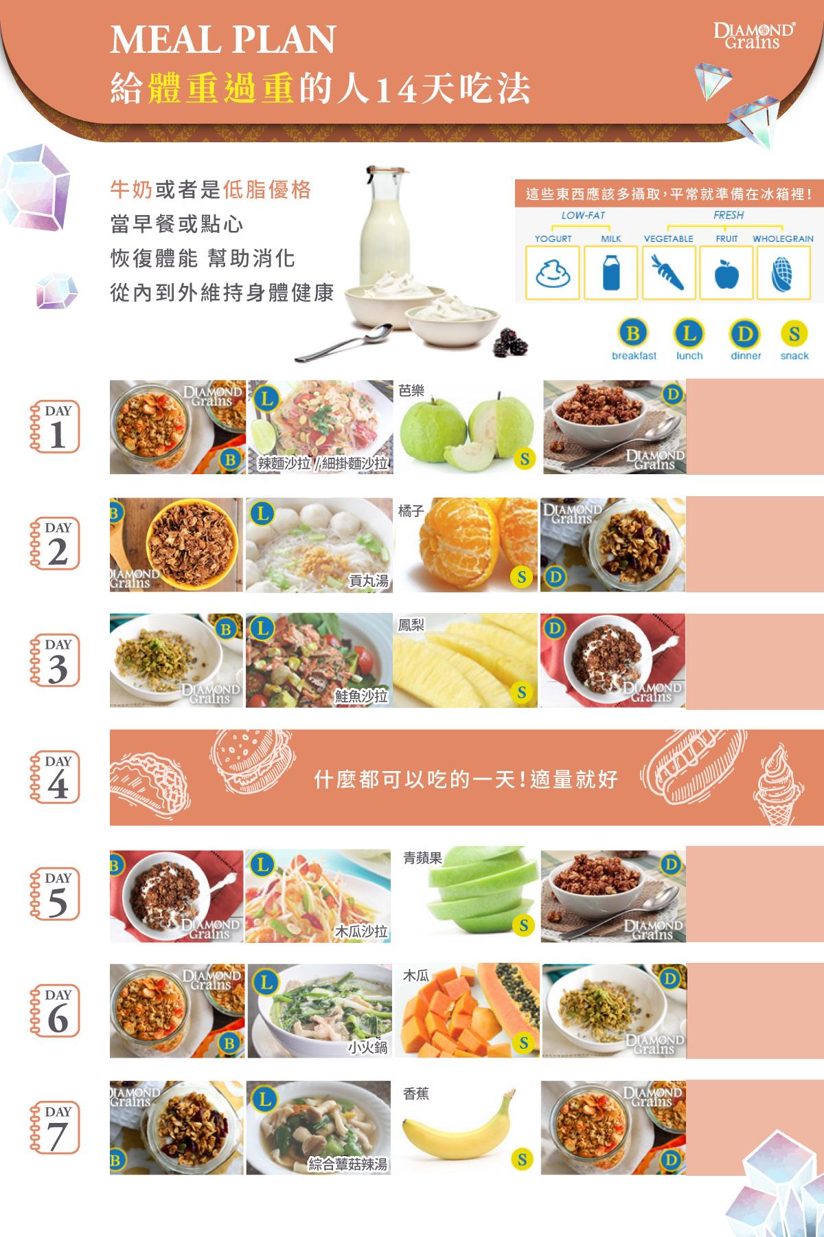 過重體重 7日建議菜單