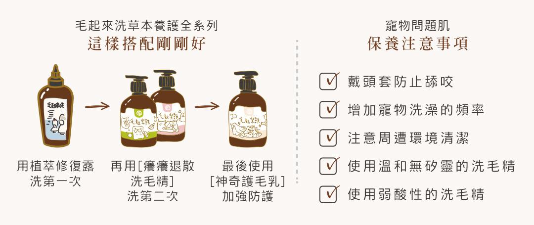 毛起來洗草本養護全系列,這樣搭配剛剛好:用植萃修復露洗第一次,再用癢癢退散洗毛精洗第二次,最後使用神奇護毛乳加強防護。寵物問題肌保養注意事項:戴頭套防止舔咬;增加寵物洗澡的頻率;注意周遭環境清潔;使用溫和無矽靈的洗毛精;使用弱酸性的洗毛精。
