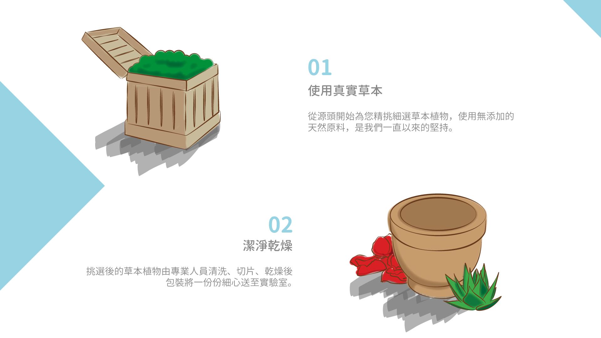 再透過自行研發的加工設備將草本 一點一滴的注入衛生棉中。使用真實草本 從源頭開始為您精挑細選草本植物 使用無添加的天然原料 是我們一直以來的堅持。潔淨乾燥 挑選後的草本植物由專業人員清洗、切片、乾燥後包裝 將一份份細心送至實驗室。