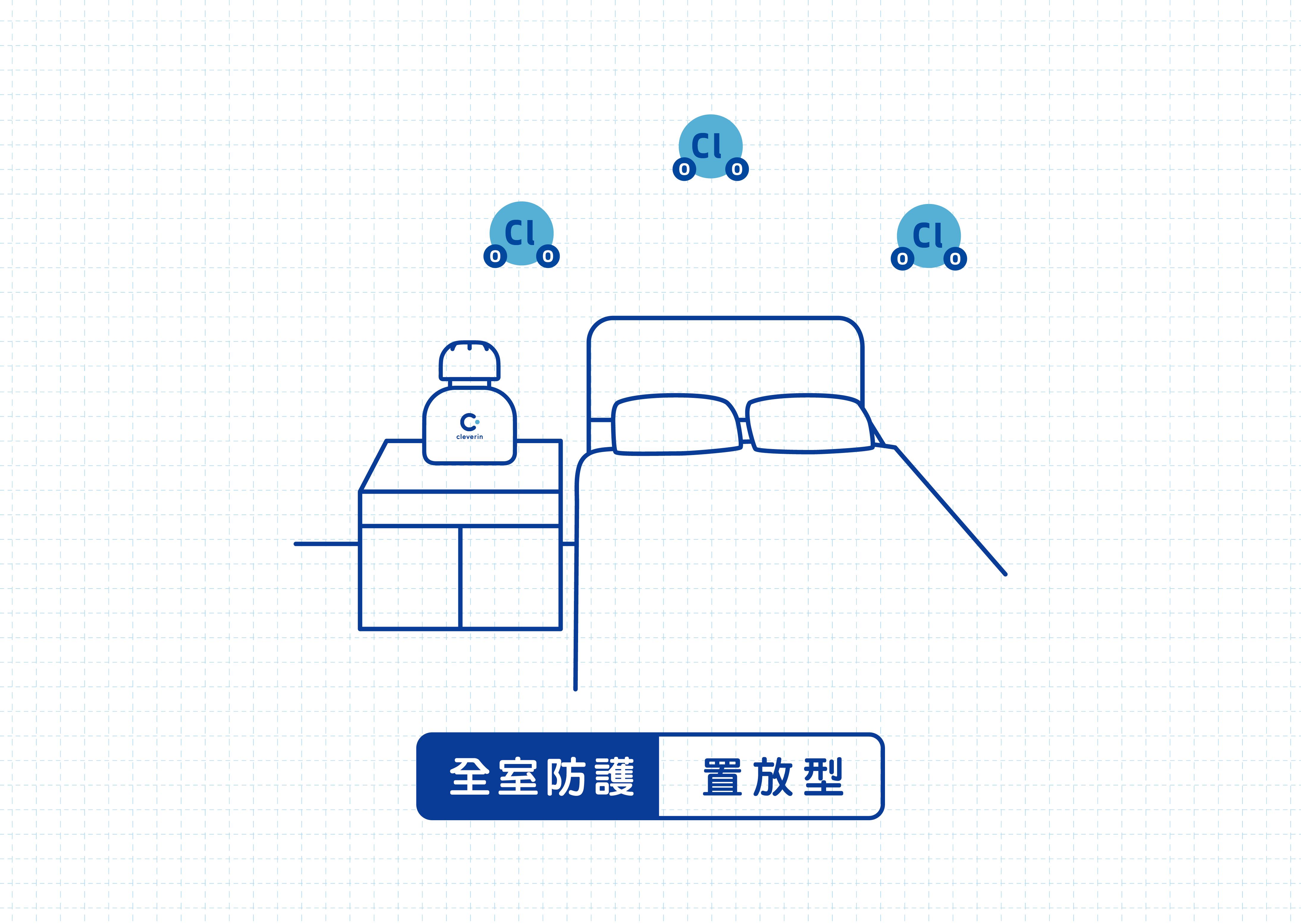 想要全室防護請選擇加護靈置放型,置放於空間內