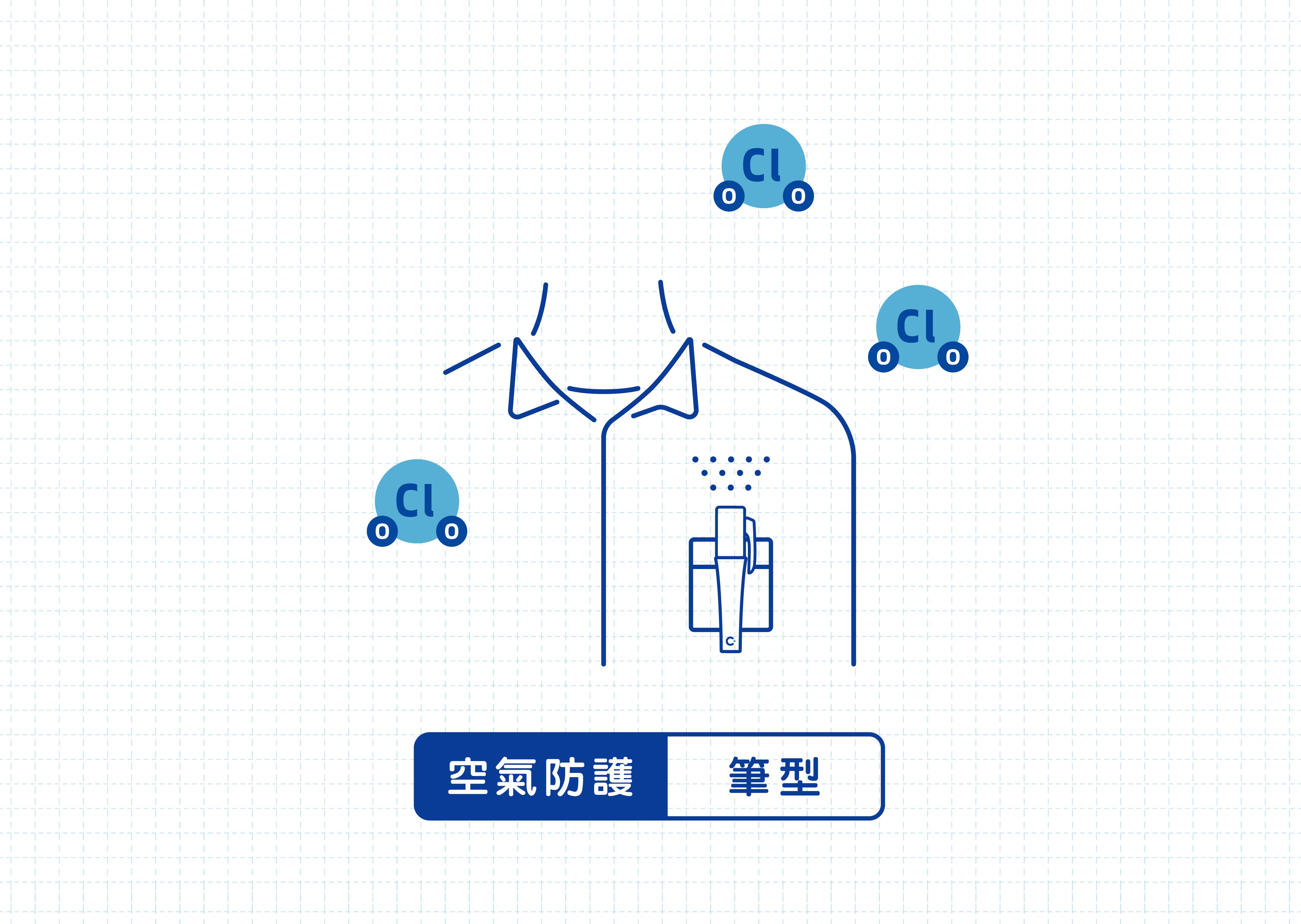 想要空氣防護,請選擇加護靈筆型,將加護靈筆型掛在身上,可有效對抗周圍病菌、過敏原等。