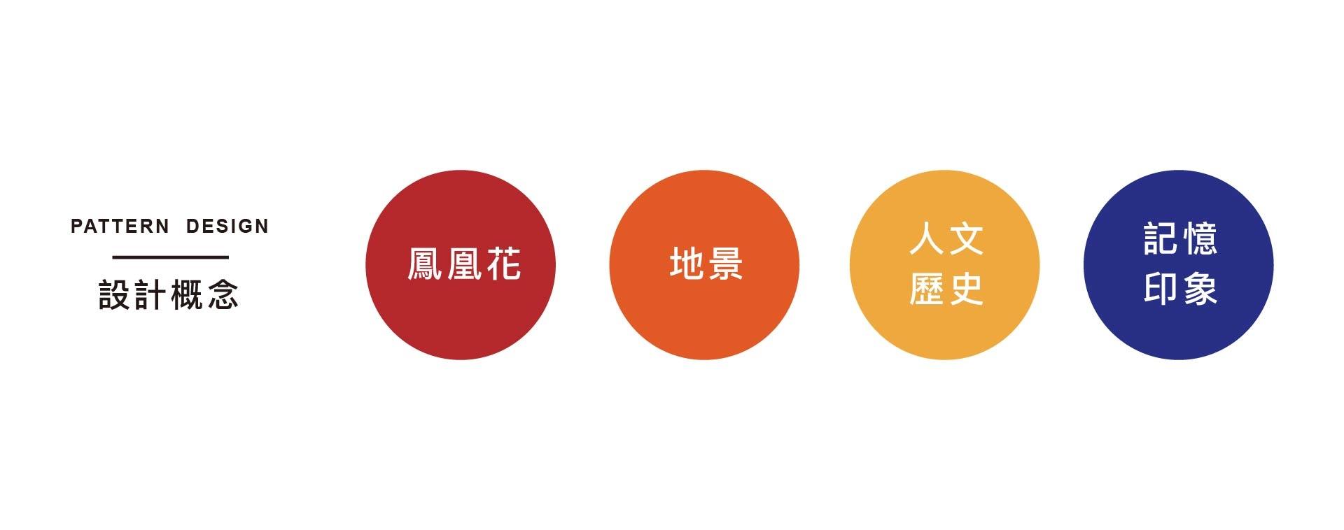 台灣台南地方限定,台南美術館限定印花設計,概念以鳳凰花、人文歷史與記憶印象為設計元素