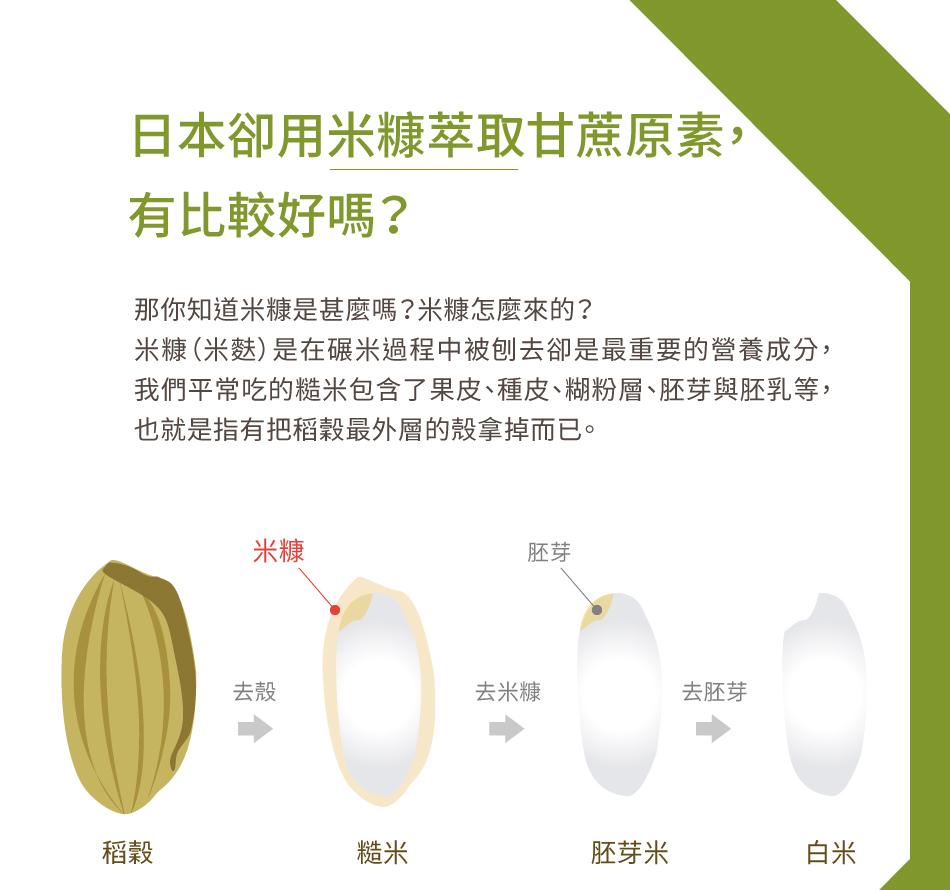 日本用米糠萃取甘蔗原素