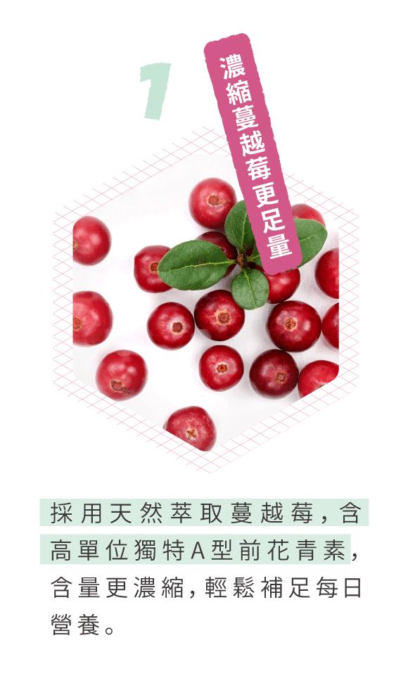 濃縮蔓越莓營養更足量。泌尿好輕鬆賞採用天然萃取蔓越莓,含高單位獨特A型前花青素,含量更濃縮,輕鬆補足每日營養。