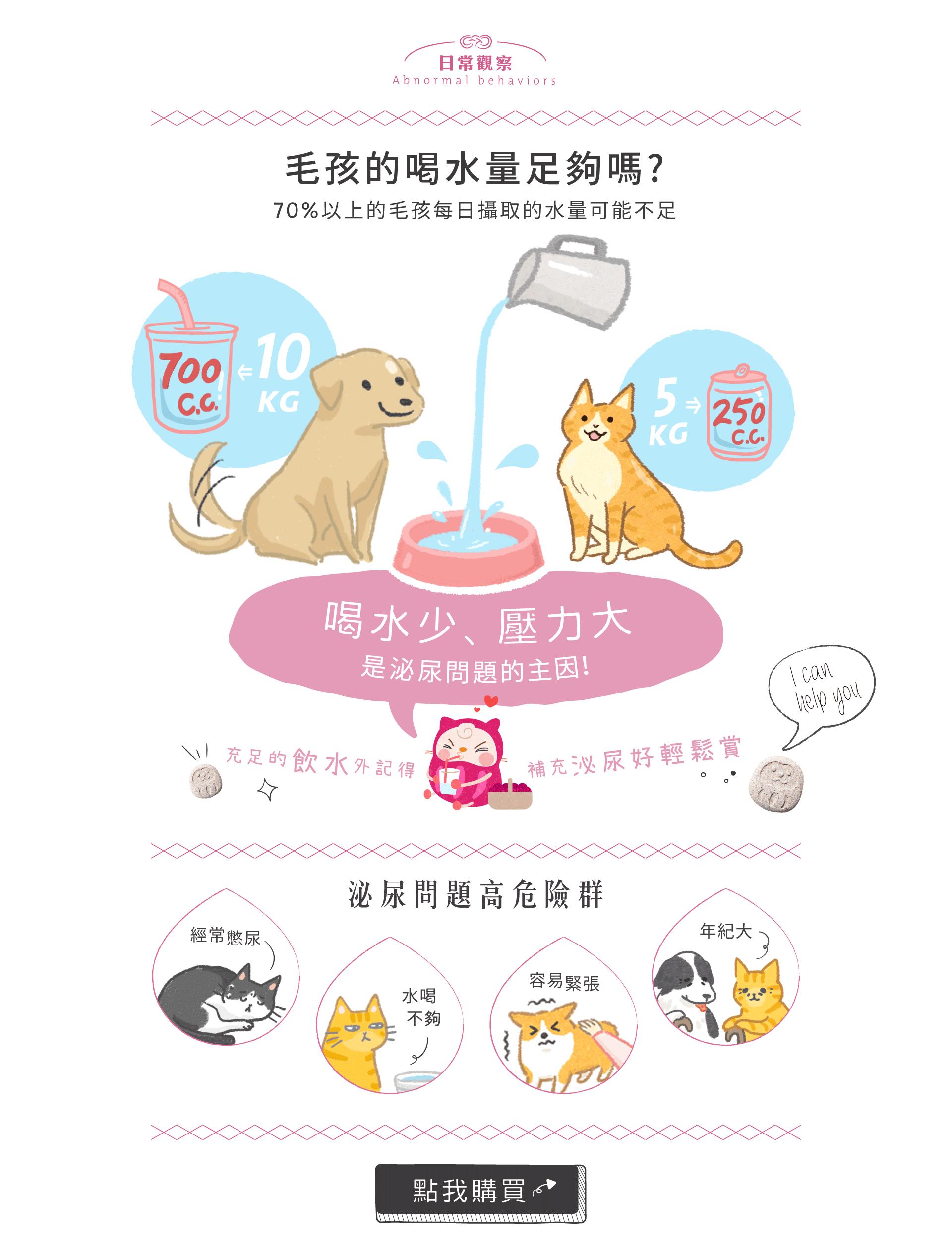 70%以上的寵物每日攝取的水量可能不足,你家毛孩喝水量足夠嗎?喝水少、壓力大是狗貓泌尿問題的主因。充足的飲水外,記得補充泌尿好輕鬆賞!經常憋尿、水喝不夠、容易緊張、年紀漸大,都是犬貓泌尿問題的高危險族群。