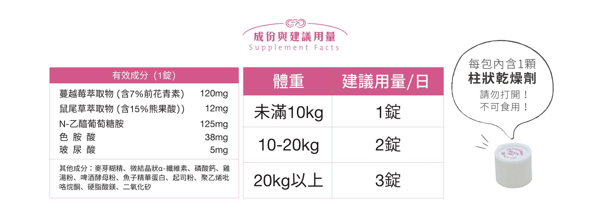泌尿好輕鬆賞的有效成份:蔓越莓萃取物、鼠尾草萃取物、N-乙醯葡萄糖胺、色胺酸、玻尿酸。建議用量:毛孩未滿10公斤1錠;10到20公斤2錠;20公斤以上3錠。內含一顆柱狀乾燥劑,請勿打開,不可食用!
