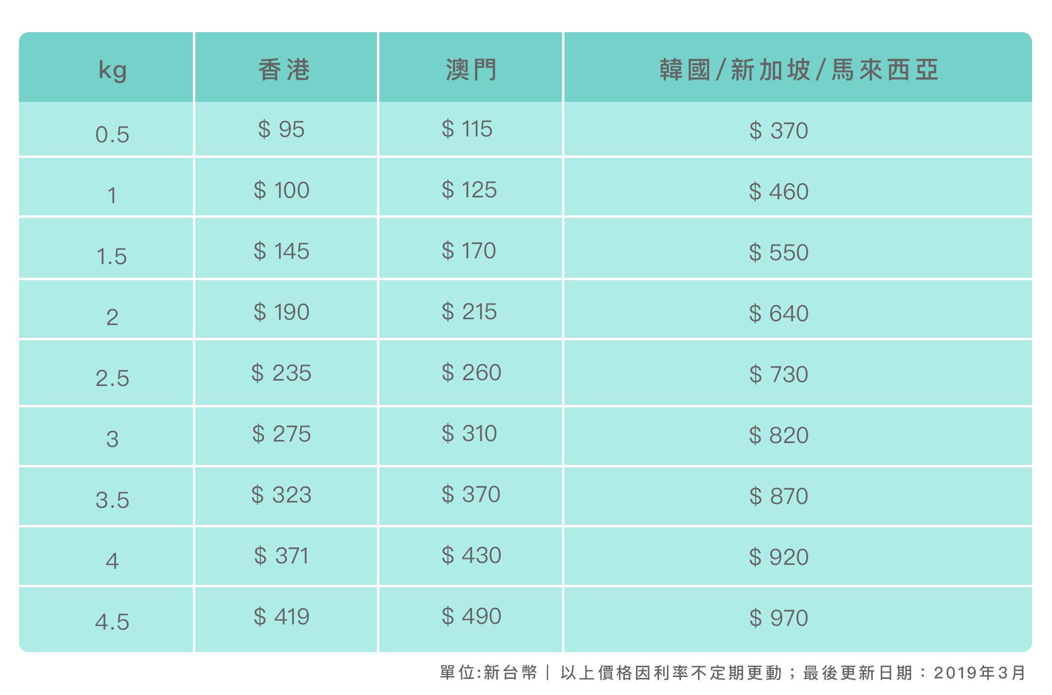 Pattis_海外_運費