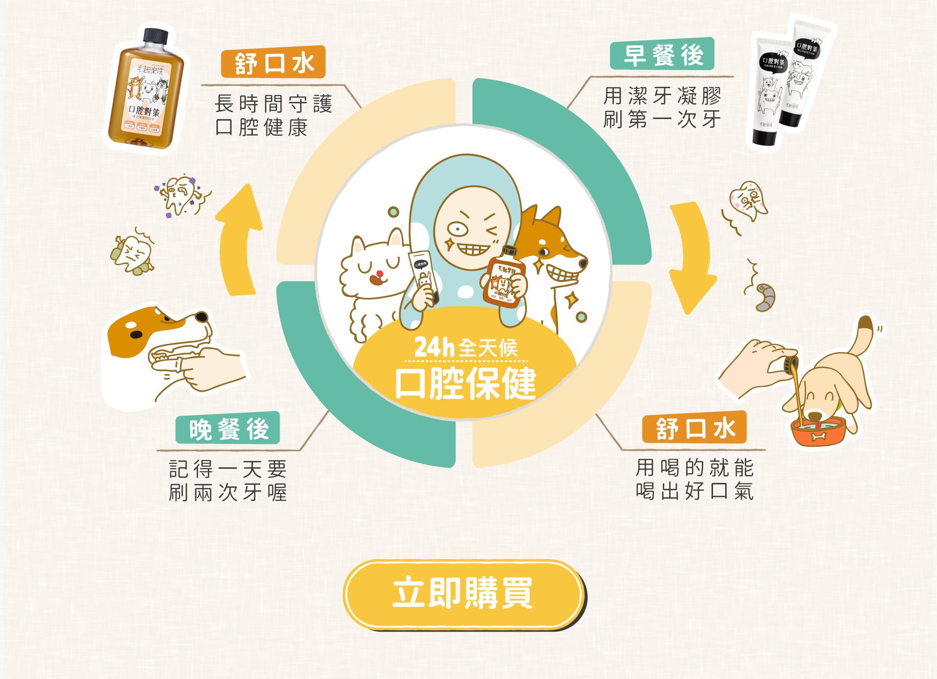 二十四小時全天候的寵物口腔保健:早餐後用潔牙凝膠刷第一次牙;日間喝舒口水喝出好口氣;晚餐後記得要刷第二次牙喔;全天飲用舒口水長時間守護毛孩口腔健康。