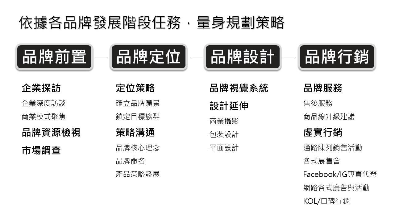 整合行銷,通路,口碑,促銷,陳列,通路服務,代銷,定位