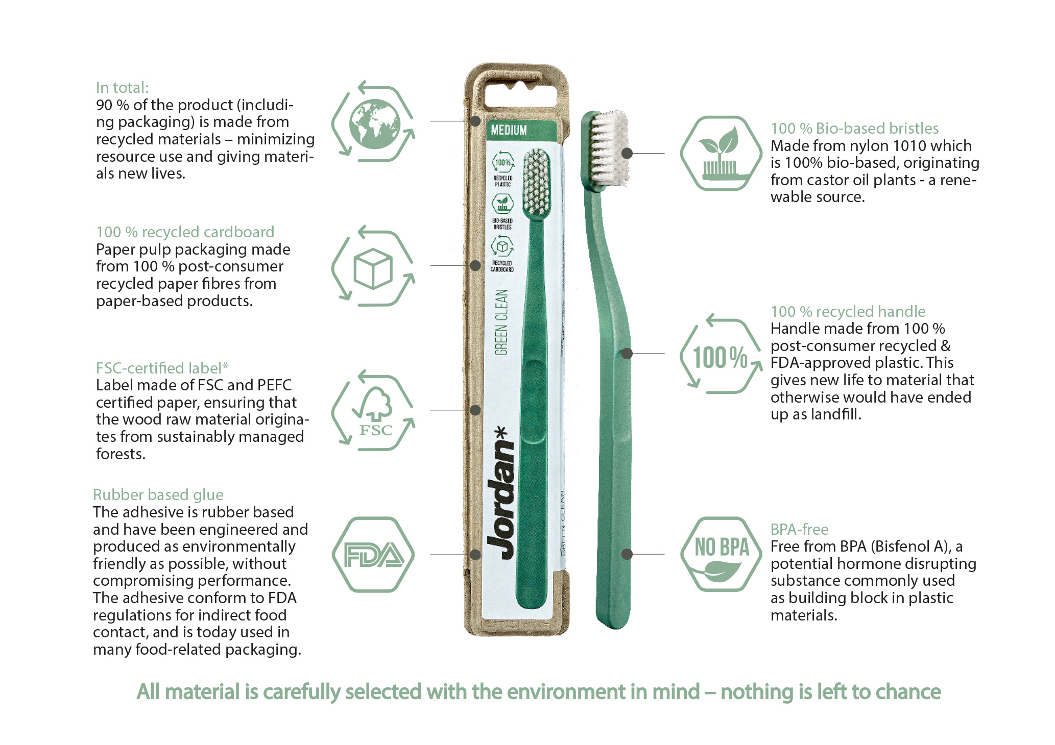 Green Clean Eco Features