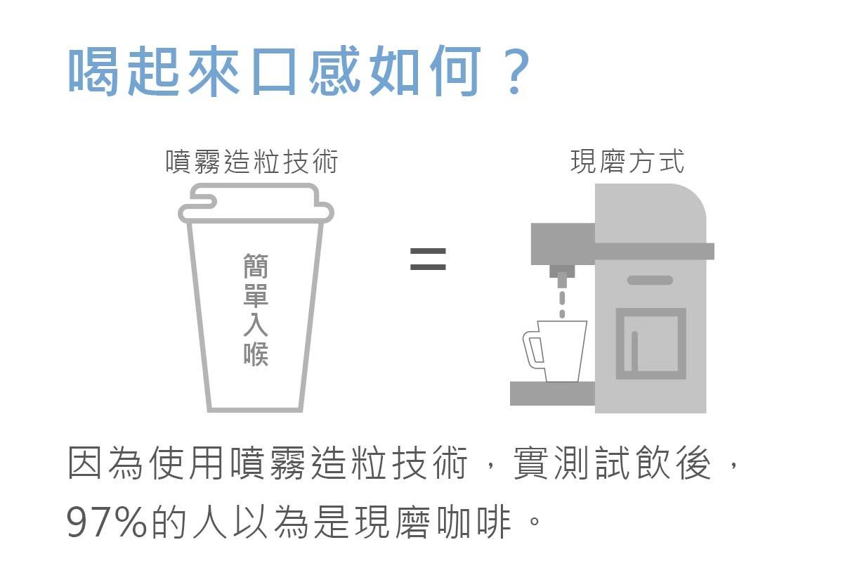 實測試飲後-97%的人以為是現磨咖啡-簡單入喉膠原蛋白防彈拿鐵咖啡