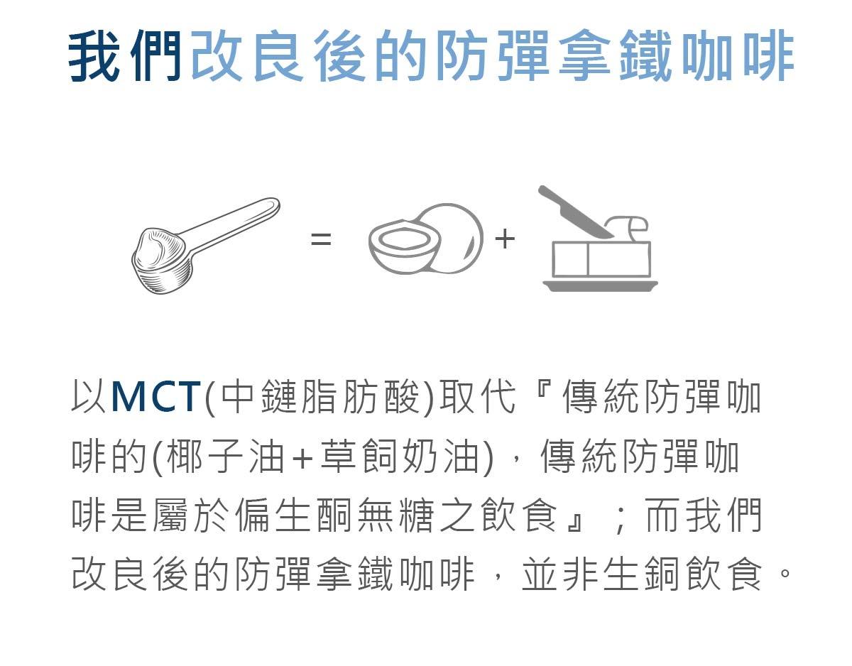簡單入喉改良後的防彈拿鐵咖啡-其中成分MCT粉取代傳統的椰子油-所以非傳統的防彈咖啡-也並非生銅飲食-簡單入喉膠原蛋白防彈拿鐵咖啡