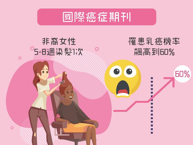 非裔女性5-8週染髮一次