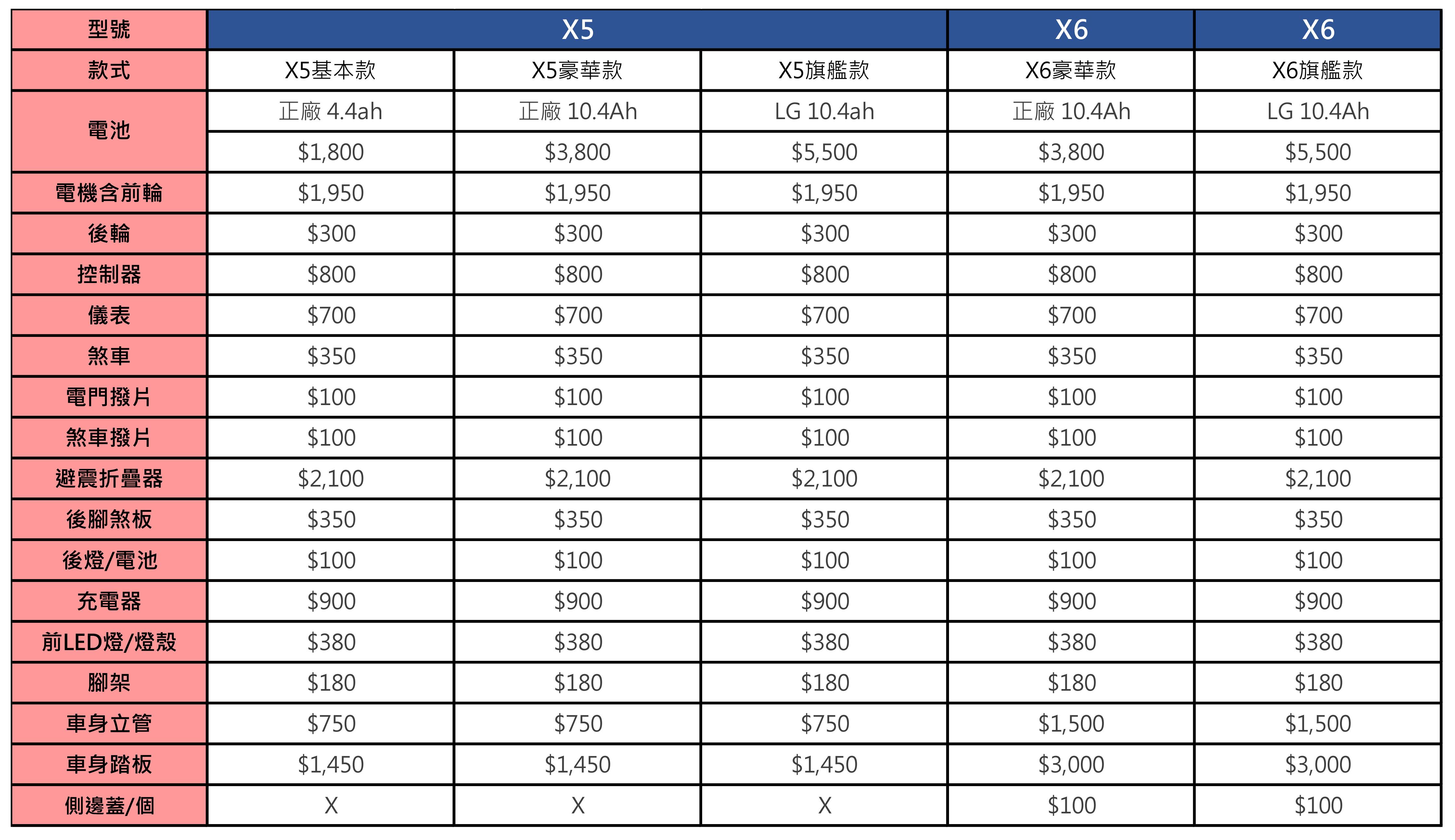 電動滑板車維修價目表