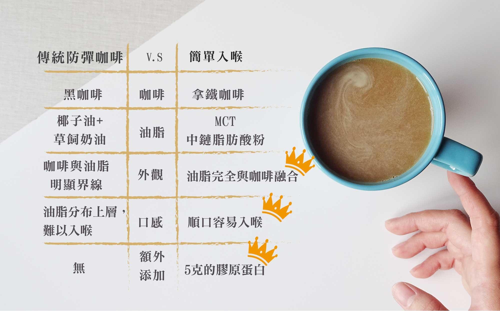 傳統防彈咖啡VS簡單入喉-比比看