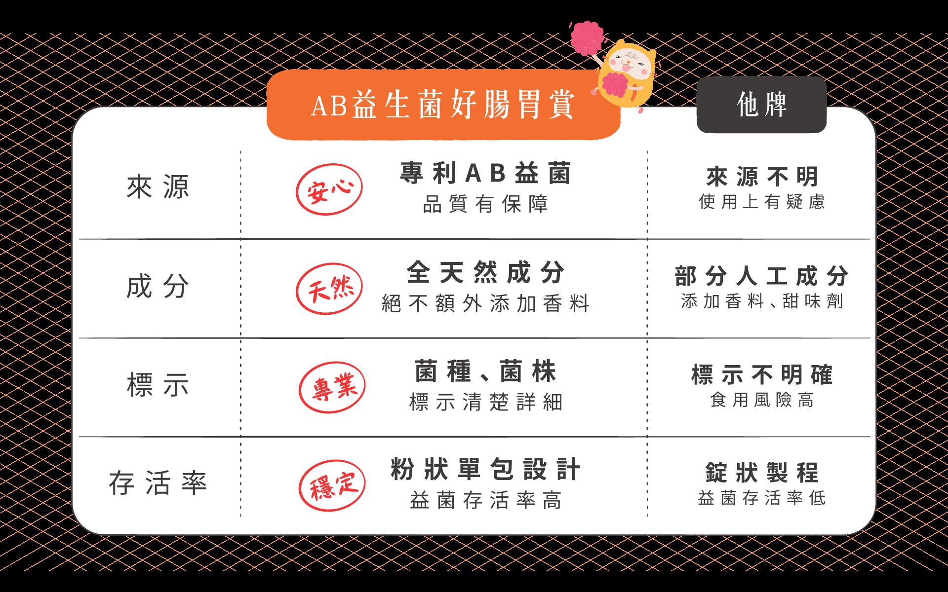 貓狗益生菌品牌pk