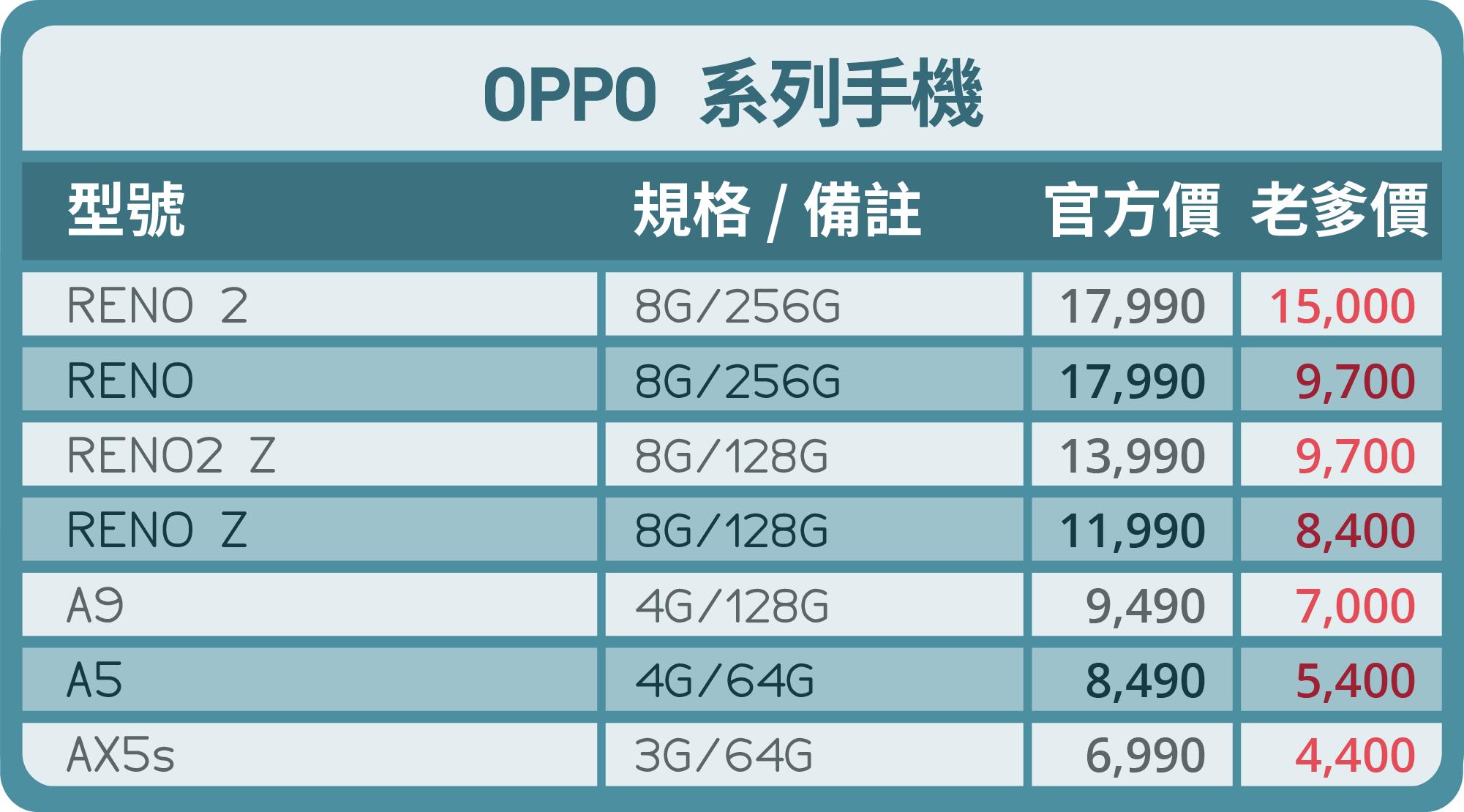 oppo手機優惠價-台中買手機