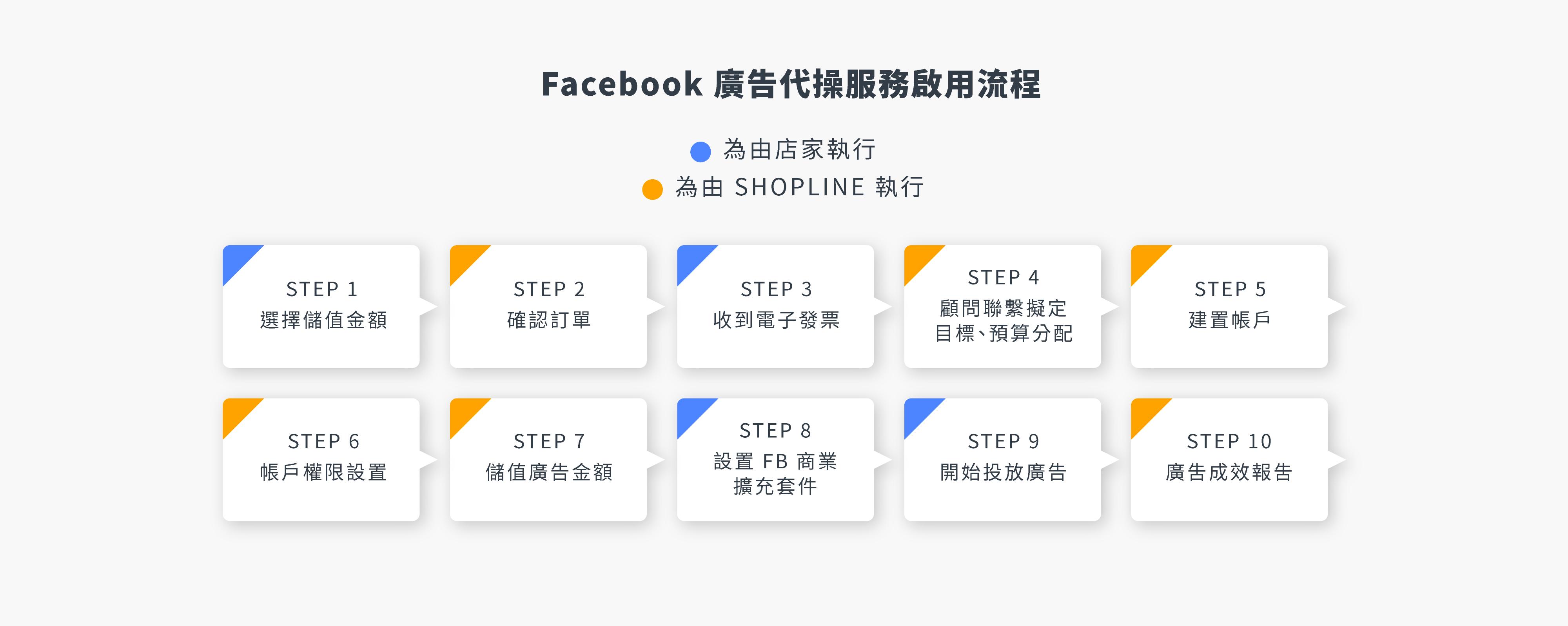 SHOPLINE Facebook 廣告代操方案