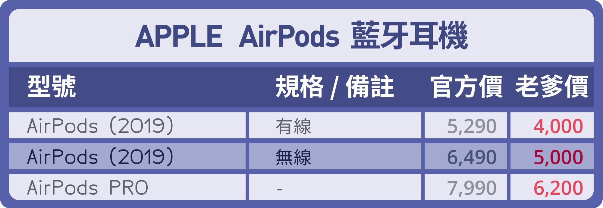 apple airpods優惠價-台中買手機