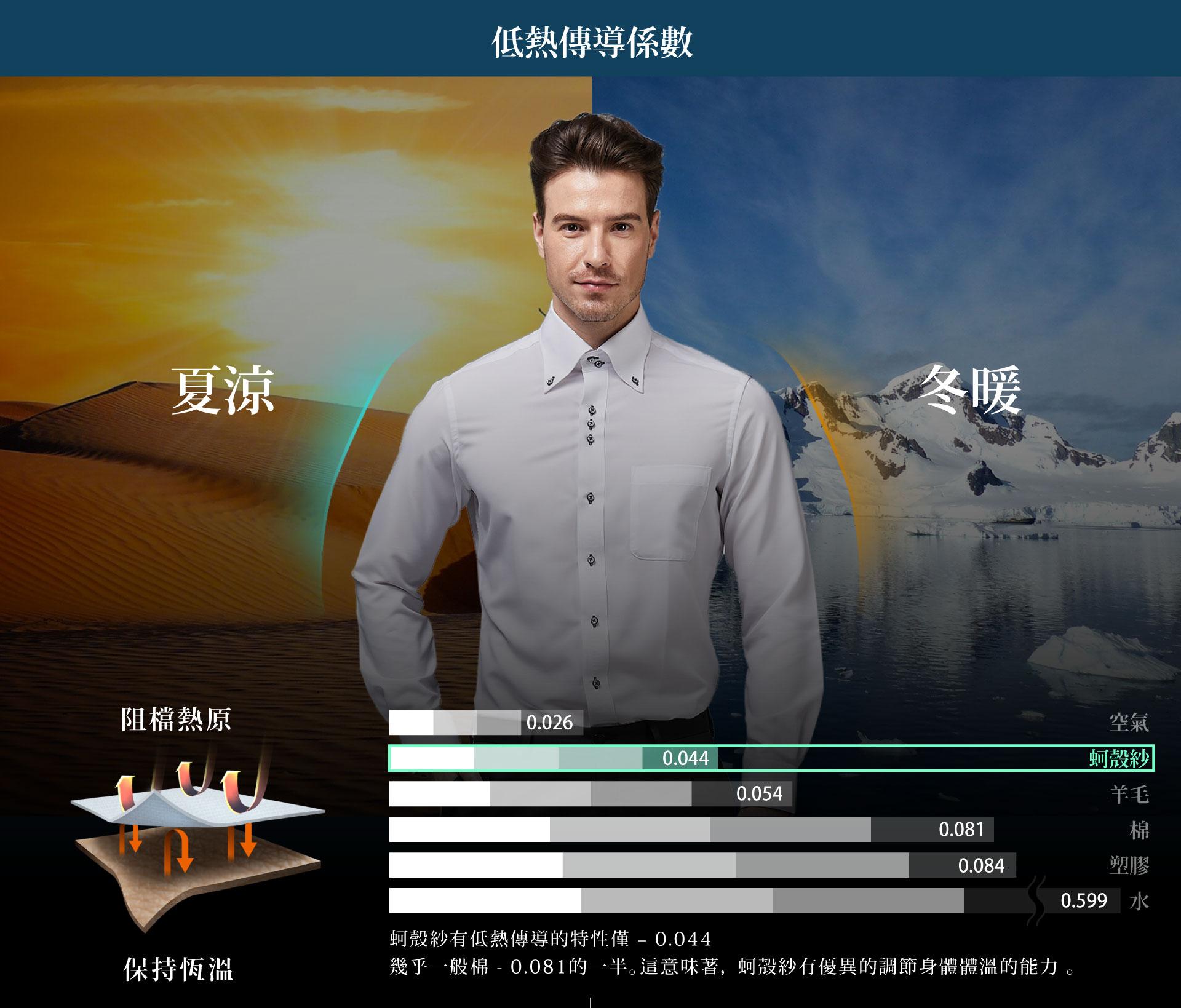 衣十五商務襯衫的科技布料「蚵殼紗」具有冬暖夏涼的特性,調節身體溫度有優異的效果。