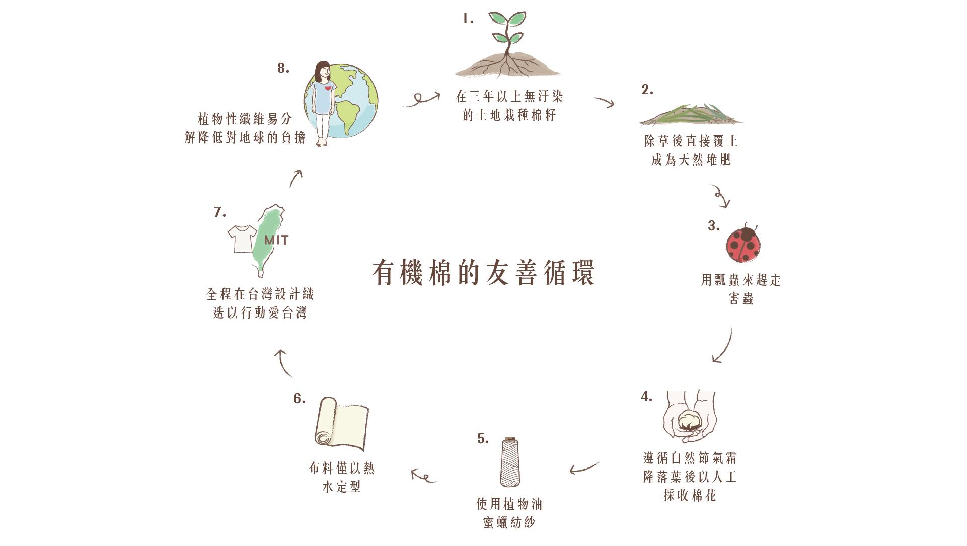 有機棉的友善循環
