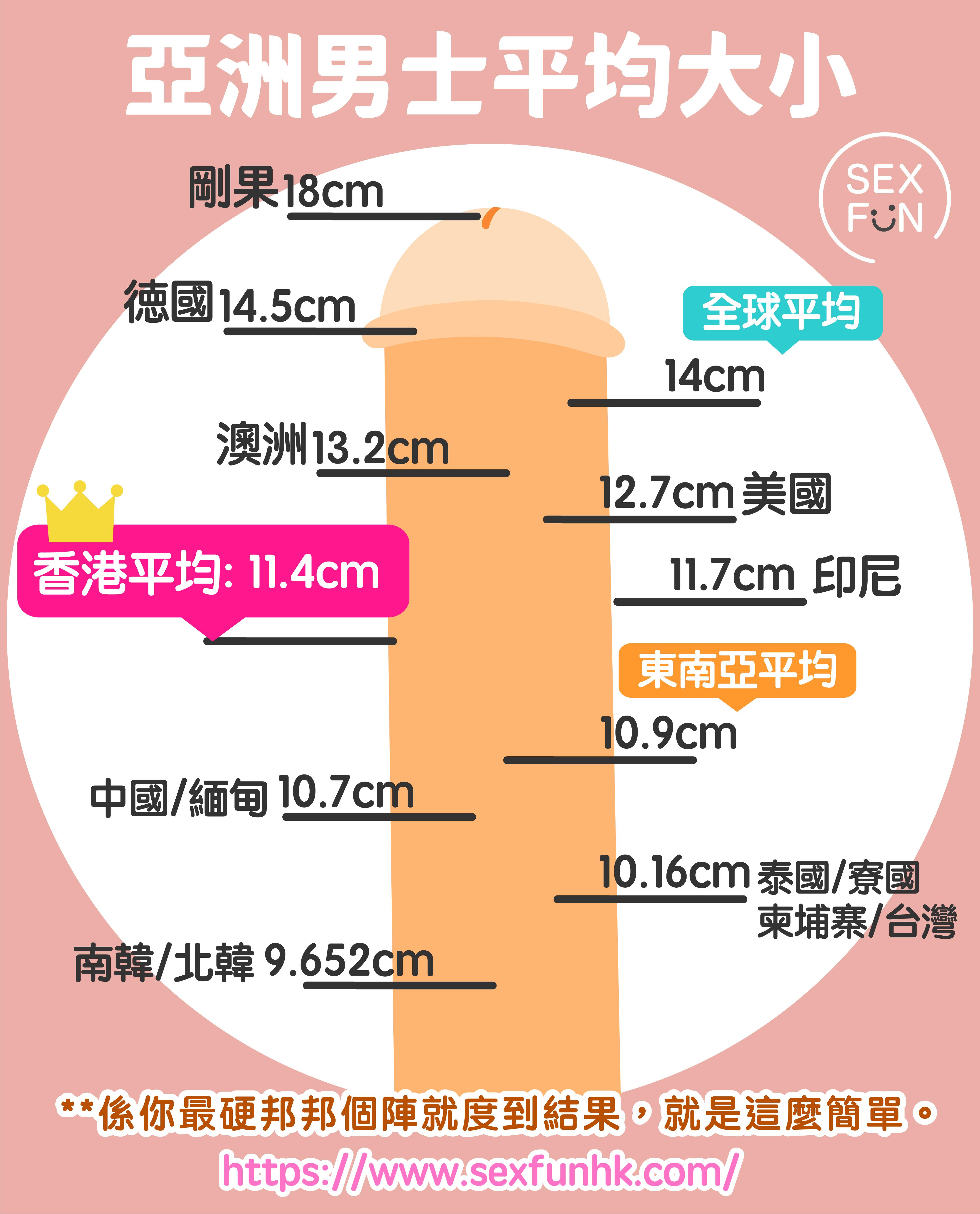 亞洲男士平均大小